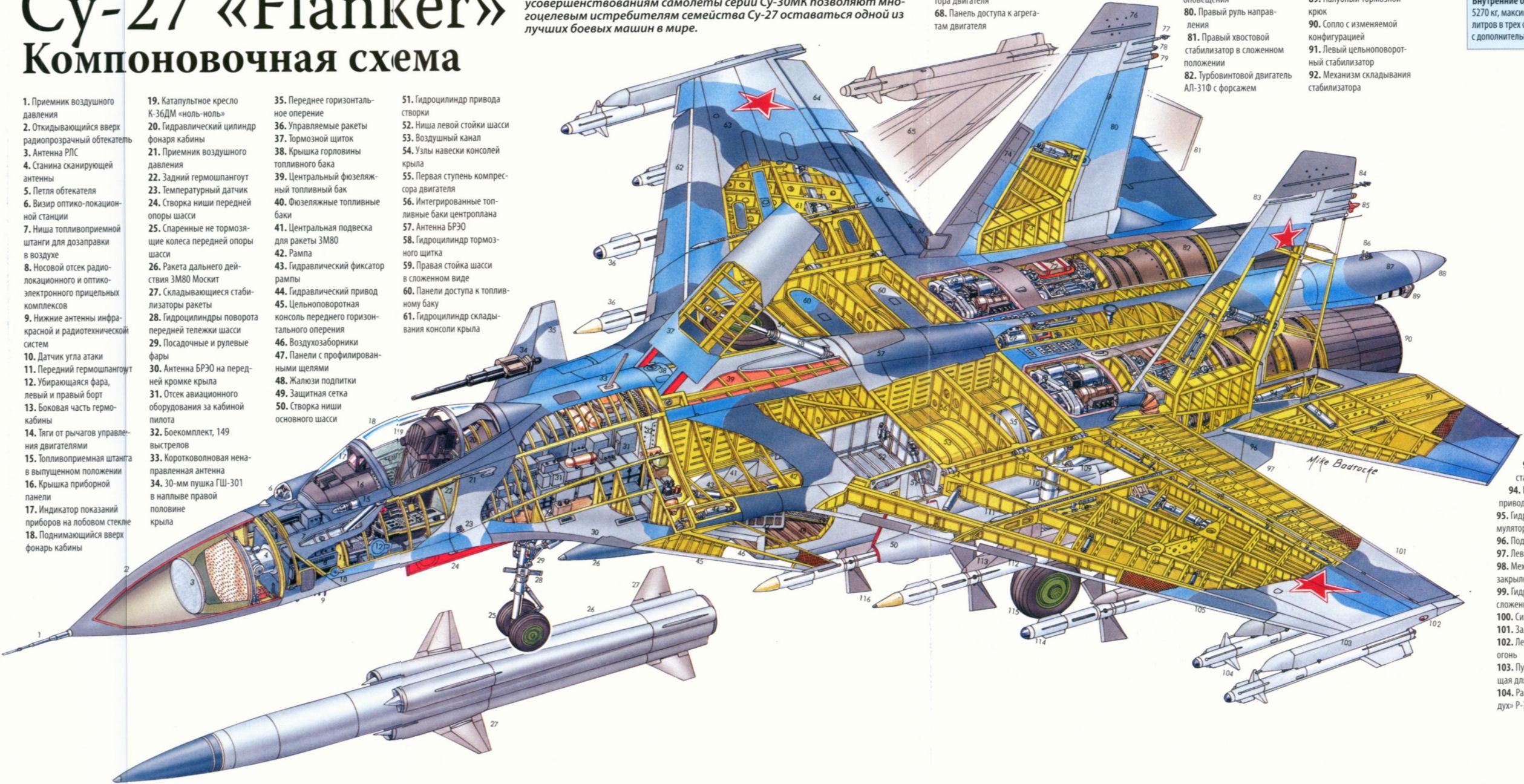 Компоновочная схема Су-27.